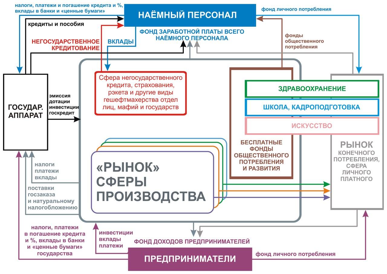 Схема отраслей, народного хозяйства, схема отраслей промышленности, схема промышленности, государственное управление;