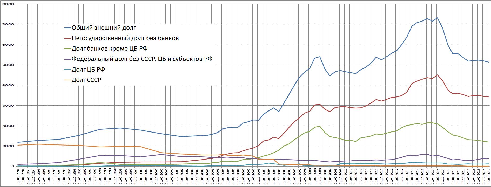 Внешний долг РФ с 1994 по март 2017 года по данным ЦБ РФ