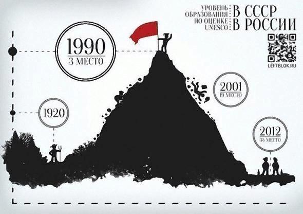 Изменение во времени уровеня образования в СССР/России по оценке Юнеско