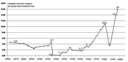 колличество литров чистого спирта на душу населения в год