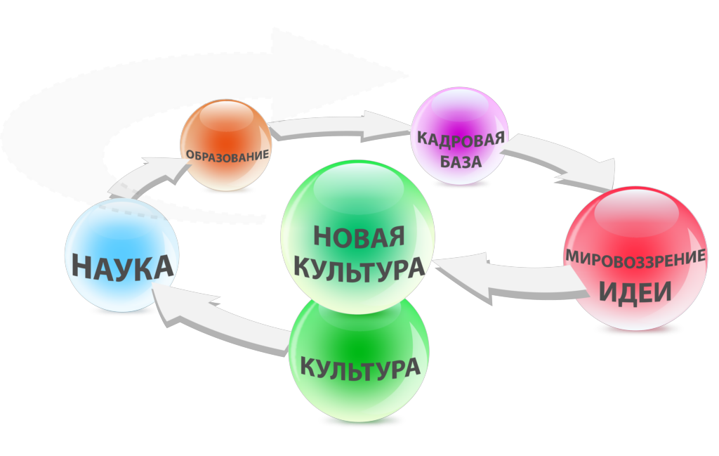Спираль развития: Культура — Наука — Образование — Кадровая база — Мировоззрение Идеи — Новая культура