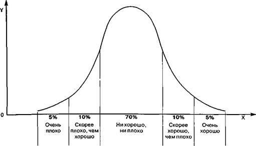 Скукота, видимо, и стала причиной его интереса личностями из так называемых «хвостов» нормального распределения статистики